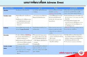 แผนการพัฒนาเพื่อลด Adverse Event