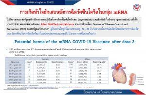 การเกิดหัวใจอักเสบหลังการฉีดวัคซีนโควิดในกลุ่ม mRNA