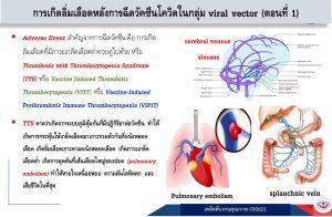 การฉีดวัคซีนโควิดในกลุ่ม Viral vector