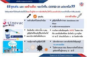 จุดเด่นและผลข้างเคียงของวัคซีนโควิด 19 แต่ละชนิด