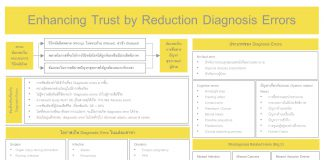 Enhancing Trust by Reduction of Diagnosis Errors