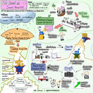 5G Cloud AI Smart Hospital